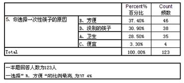 """""""一次性筷子 何去何从""""调研报告"""